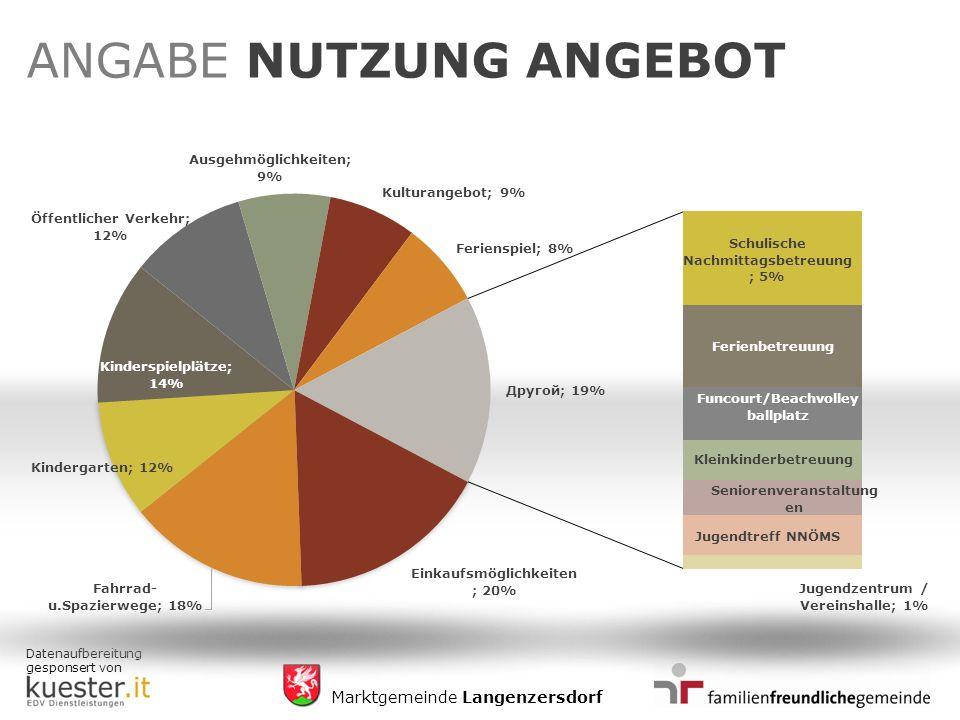 Datenaufbereitung gesponsert von Marktgemeinde Langenzersdorf ANGABE NUTZUNG ANGEBOT