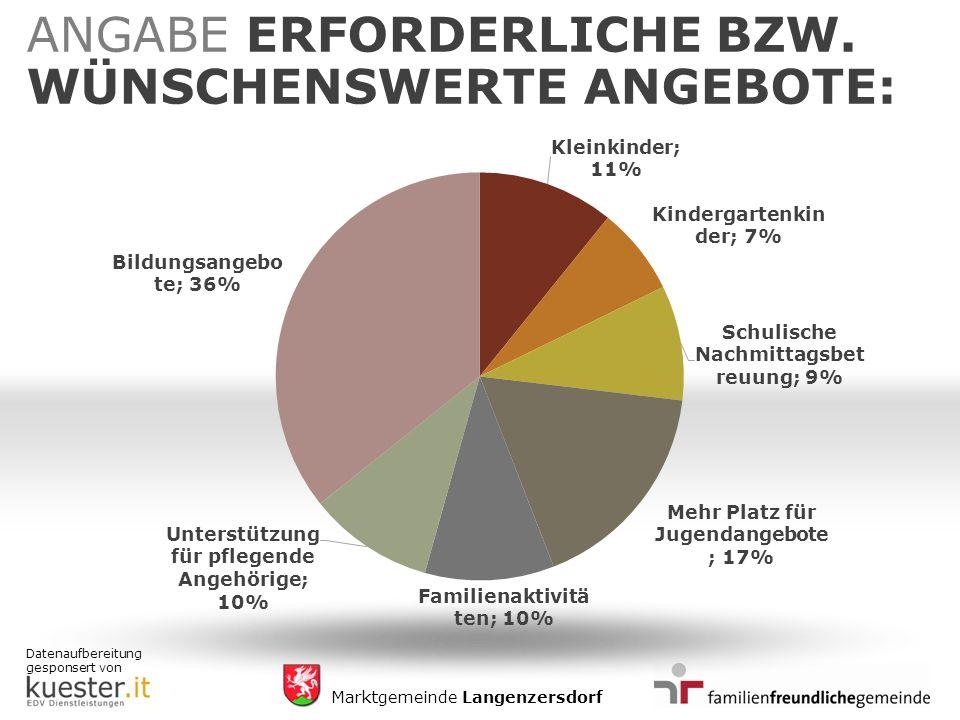 Datenaufbereitung gesponsert von Marktgemeinde Langenzersdorf ANGABE ERFORDERLICHE BZW.