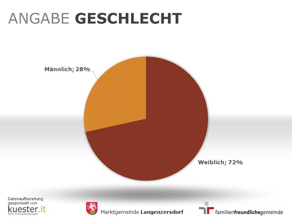 Datenaufbereitung gesponsert von Marktgemeinde Langenzersdorf ANGABE GESCHLECHT