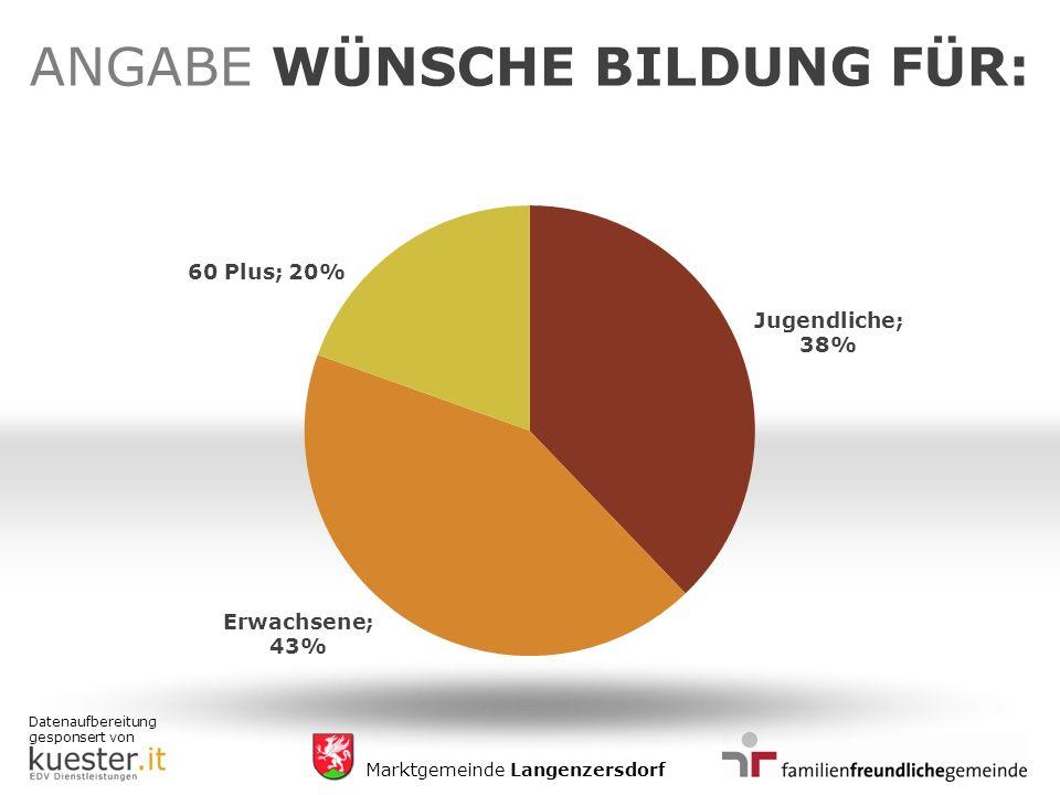 Datenaufbereitung gesponsert von Marktgemeinde Langenzersdorf ANGABE WÜNSCHE BILDUNG FÜR: