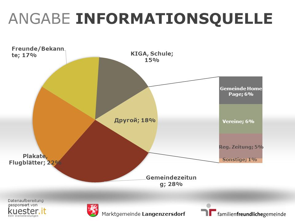 Datenaufbereitung gesponsert von Marktgemeinde Langenzersdorf ANGABE INFORMATIONSQUELLE