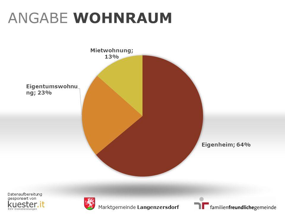 Datenaufbereitung gesponsert von Marktgemeinde Langenzersdorf ANGABE WOHNRAUM