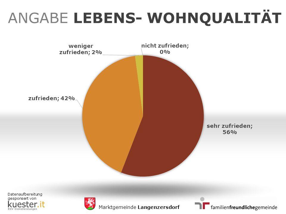 Datenaufbereitung gesponsert von Marktgemeinde Langenzersdorf ANGABE LEBENS- WOHNQUALITÄT