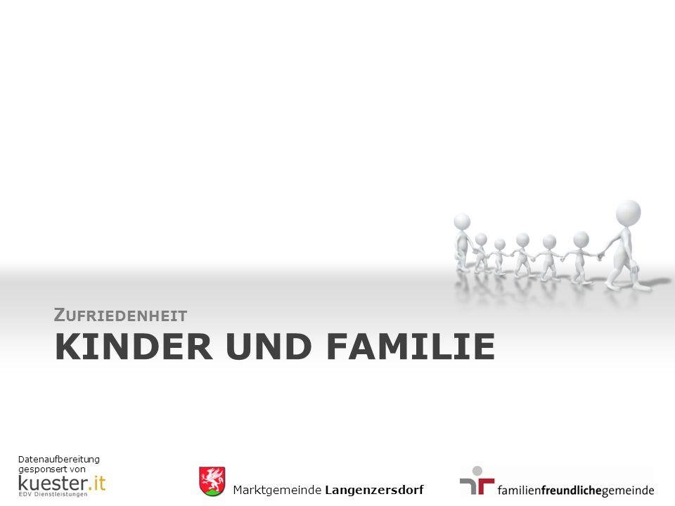 Datenaufbereitung gesponsert von Marktgemeinde Langenzersdorf KINDER UND FAMILIE Z UFRIEDENHEIT