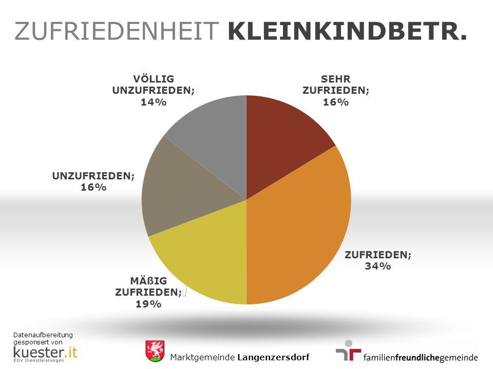 Datenaufbereitung gesponsert von Marktgemeinde Langenzersdorf ZUFRIEDENHEIT KLEINKINDBETR.