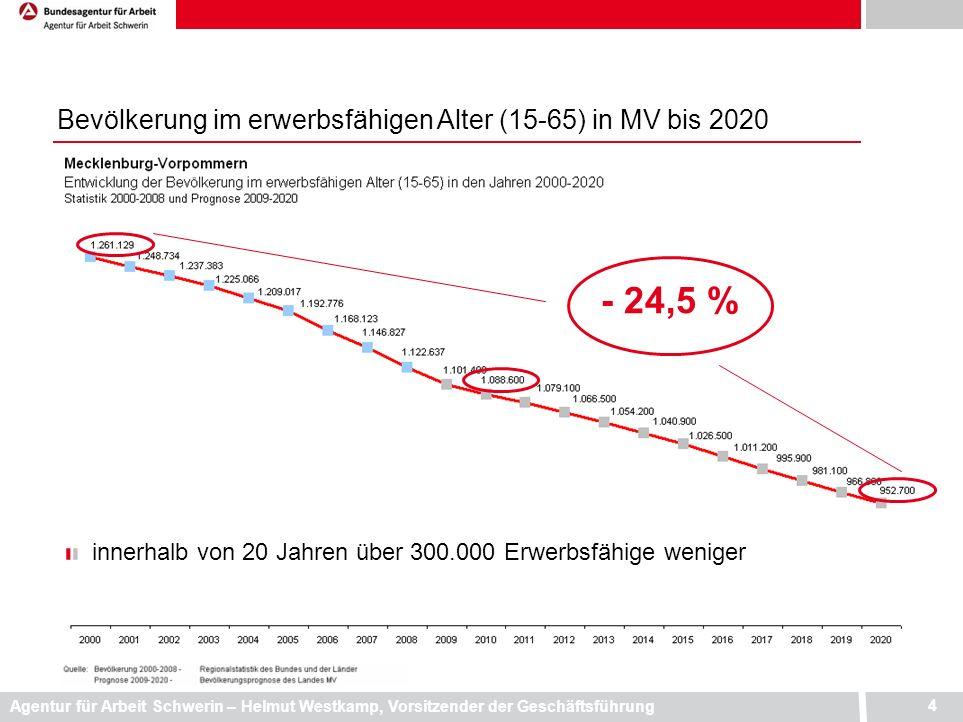 Agentur für Arbeit Schwerin – Helmut Westkamp, Vorsitzender der Geschäftsführung 4 Bevölkerung im erwerbsfähigen Alter (15-65) in MV bis 2020 innerhal
