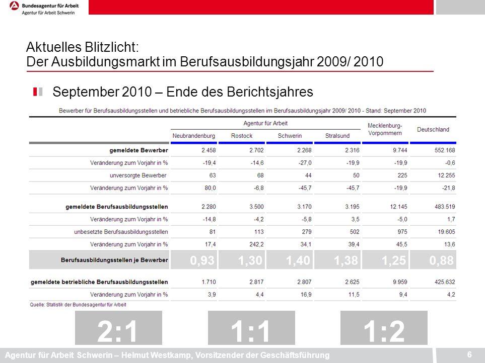 Agentur für Arbeit Schwerin – Helmut Westkamp, Vorsitzender der Geschäftsführung 6 Aktuelles Blitzlicht: Der Ausbildungsmarkt im Berufsausbildungsjahr
