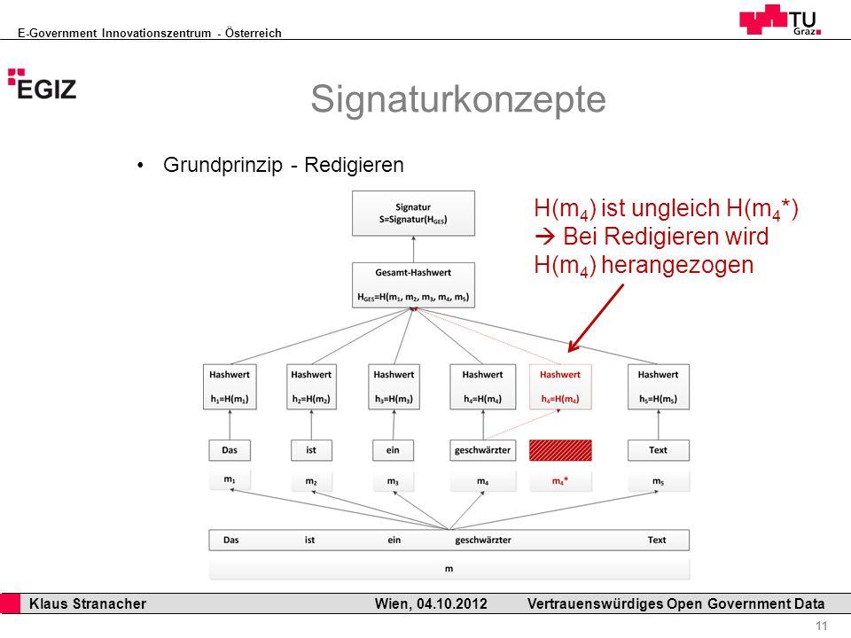 E-Government Innovationszentrum - Österreich 11 Klaus Stranacher Wien, 04.10.2012Vertrauenswürdiges Open Government Data Signaturkonzepte Grundprinzip - Redigieren H(m 4 ) ist ungleich H(m 4 *) Bei Redigieren wird H(m 4 ) herangezogen