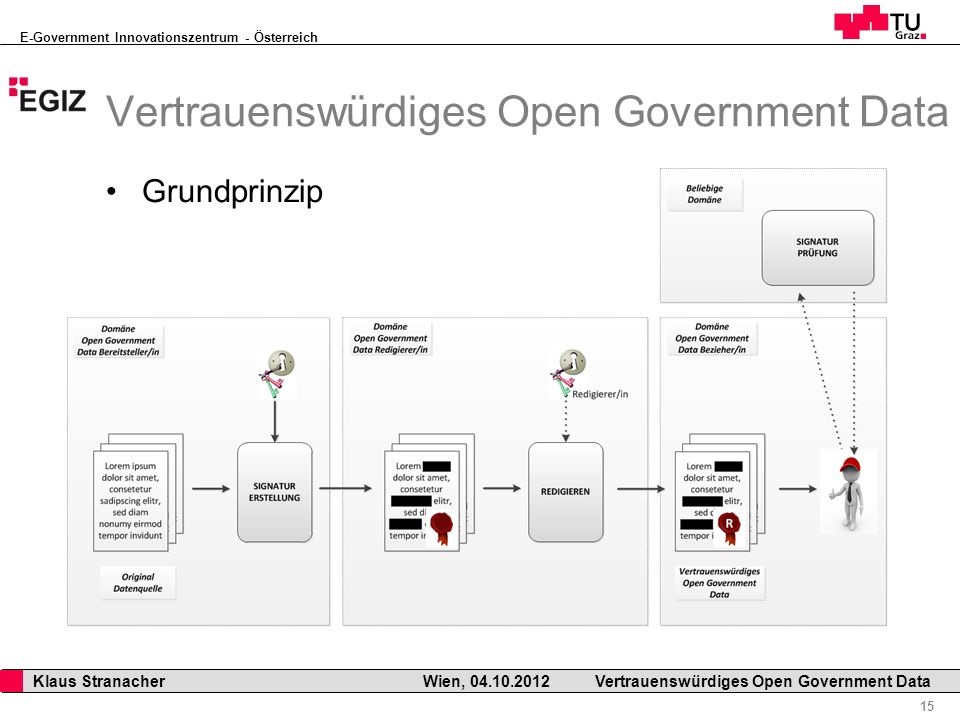 E-Government Innovationszentrum - Österreich 15 Klaus Stranacher Wien, Vertrauenswürdiges Open Government Data Grundprinzip