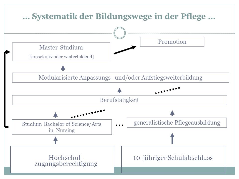 generalistische Pflegeausbildung Master-Studium [konsekutiv oder weiterbildend] Hochschul- zugangsberechtigung … Systematik der Bildungswege in der Pf