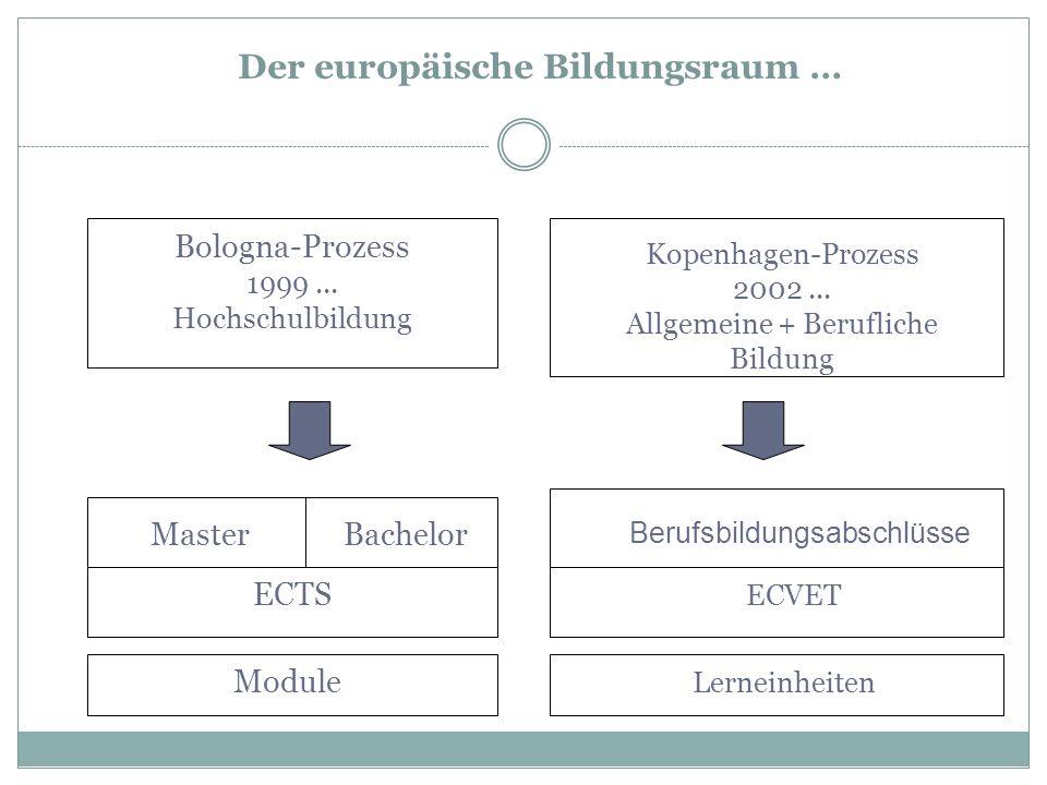 Bologna-Prozess 1999... Hochschulbildung MasterBachelor Kopenhagen-Prozess 2002... Allgemeine + Berufliche Bildung ECVET Berufsbildungsabschlüsse Lern