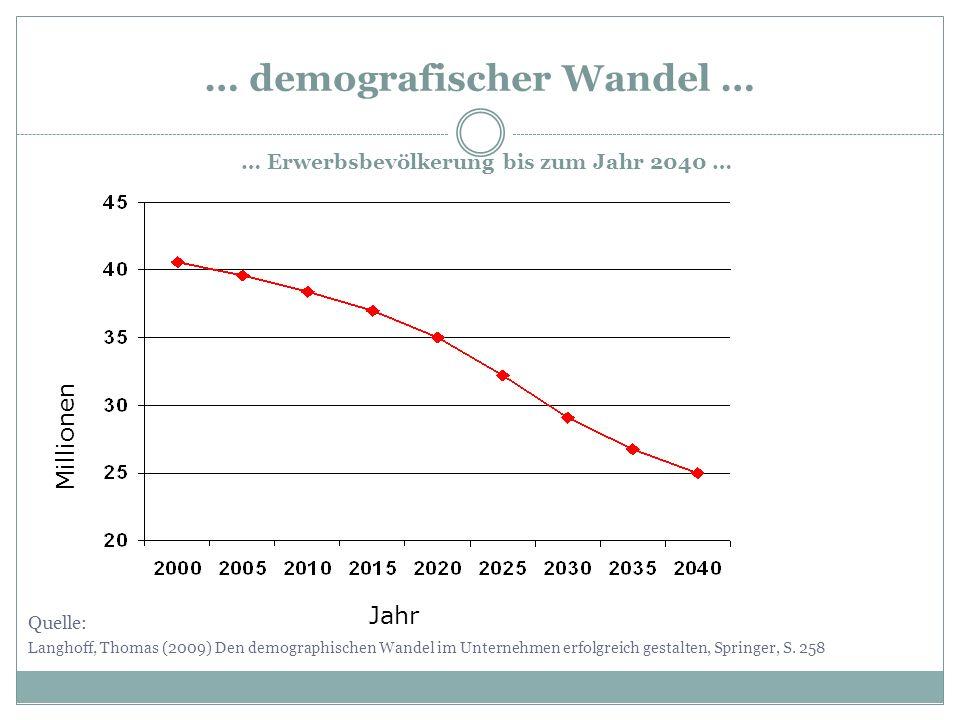 … demografischer Wandel … Quelle: Langhoff, Thomas (2009) Den demographischen Wandel im Unternehmen erfolgreich gestalten, Springer, S. 258 Millionen