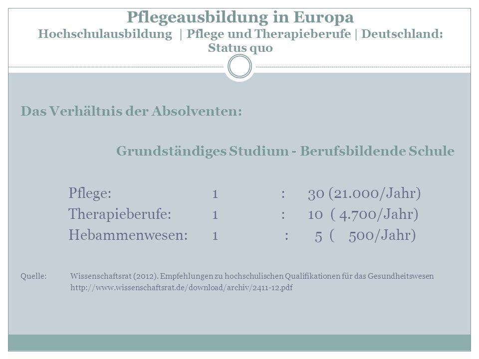 Pflegeausbildung in Europa Hochschulausbildung | Pflege und Therapieberufe | Deutschland: Status quo Das Verhältnis der Absolventen: Grundständiges St
