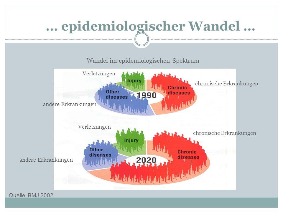 … epidemiologischer Wandel … Quelle: BMJ 2002 Wandel im epidemiologischen Spektrum Verletzungen andere Erkrankungen chronische Erkrankungen Verletzung