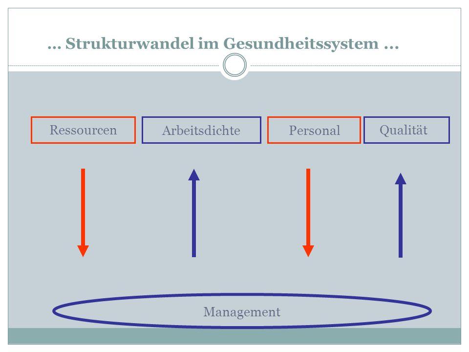 Management … Strukturwandel im Gesundheitssystem... Qualität PersonalArbeitsdichte Ressourcen