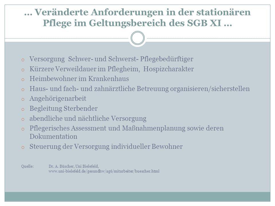 … Veränderte Anforderungen in der stationären Pflege im Geltungsbereich des SGB XI … o Versorgung Schwer- und Schwerst- Pflegebedürftiger o Kürzere Ve