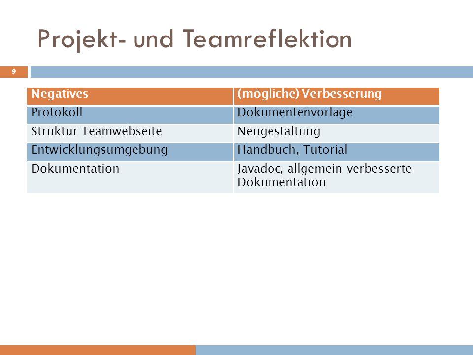 Projekt- und Teamreflektion Negatives(mögliche) Verbesserung ProtokollDokumentenvorlage Struktur TeamwebseiteNeugestaltung EntwicklungsumgebungHandbuc