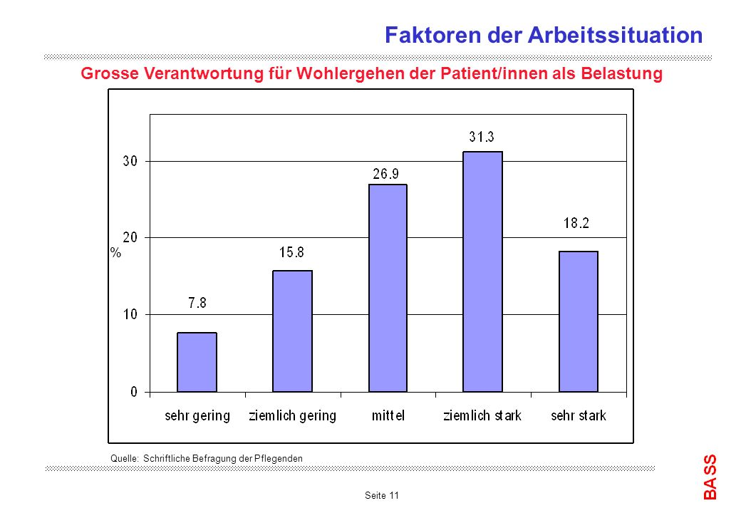 Seite 11 Grosse Verantwortung für Wohlergehen der Patient/innen als Belastung Quelle: Schriftliche Befragung der Pflegenden % Faktoren der Arbeitssituation