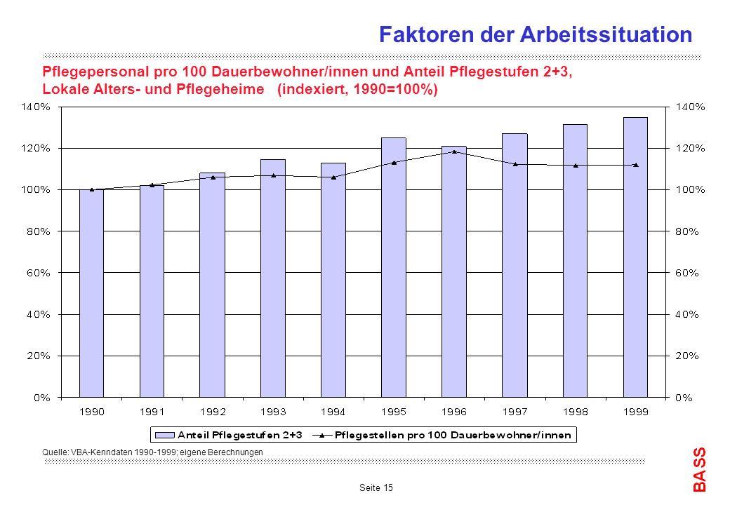 Seite 15 Quelle: VBA-Kenndaten 1990-1999; eigene Berechnungen Pflegepersonal pro 100 Dauerbewohner/innen und Anteil Pflegestufen 2+3, Lokale Alters- und Pflegeheime (indexiert, 1990=100%) Faktoren der Arbeitssituation