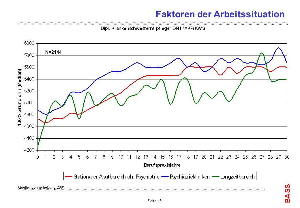 Seite 18 N=2144 Faktoren der Arbeitssituation Quelle: Lohnerhebung 2001