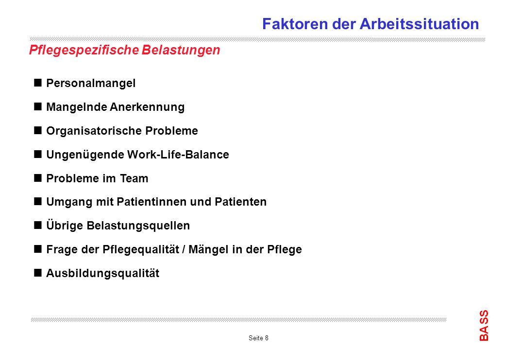 Seite 19 Grundlöhne (Median in Fr.) nach Funktion und Institutionstyp Quelle: Lohnerhebung, N = 16206 Pflegende Faktoren der Arbeitssituation