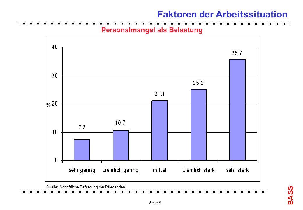 Seite 9 Personalmangel als Belastung Quelle: Schriftliche Befragung der Pflegenden % Faktoren der Arbeitssituation