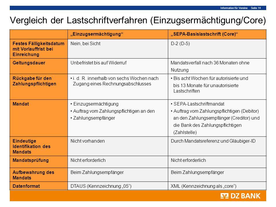 Information für Vereine Seite 14 Vergleich der Lastschriftverfahren (Einzugsermächtigung/Core) EinzugsermächtigungSEPA-Basislastschrift (Core) Festes Fälligkeitsdatum mit Vorlauffrist bei Einreichung Nein, bei SichtD-2 (D-5) GeltungsdauerUnbefristet bis auf WiderrufMandatsverfall nach 36 Monaten ohne Nutzung Rückgabe für den Zahlungspflichtigen i.
