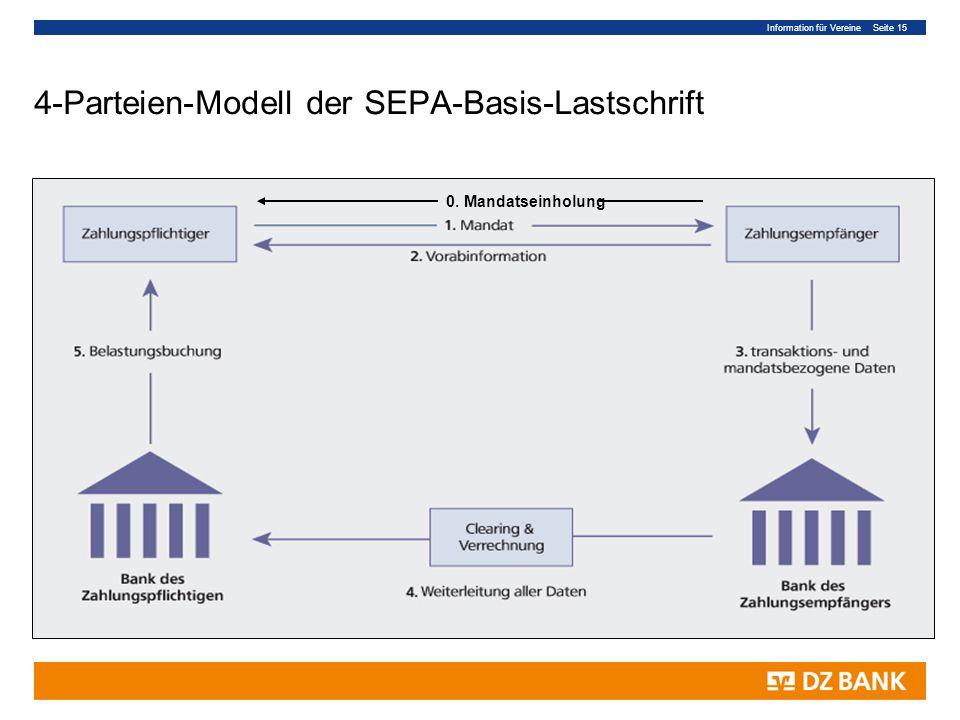 Information für Vereine Seite 15 4-Parteien-Modell der SEPA-Basis-Lastschrift 0. Mandatseinholung