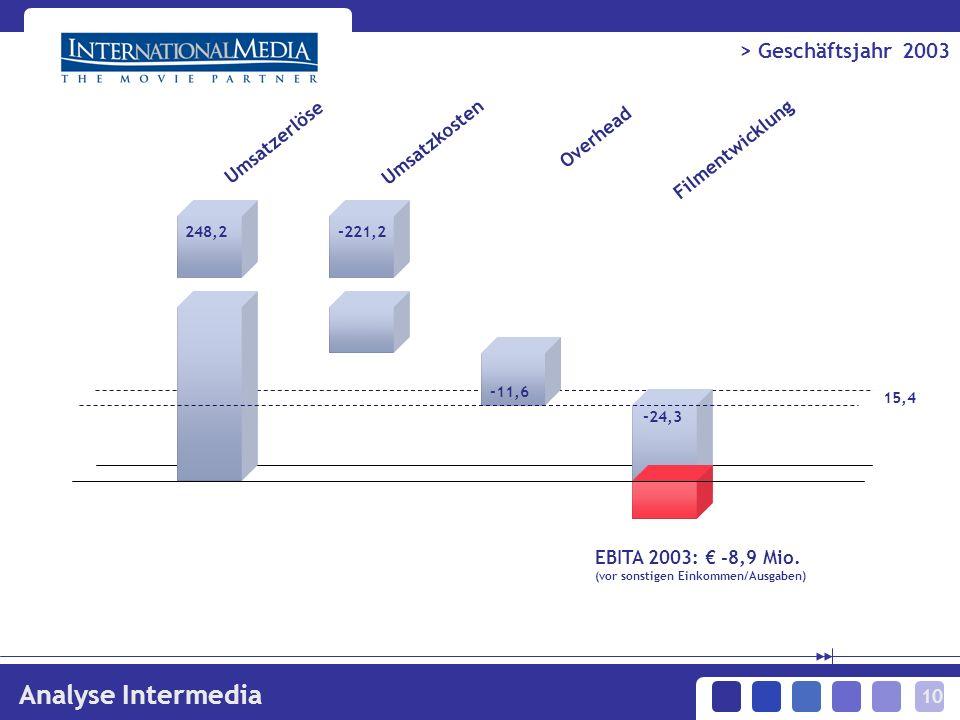10 > Geschäftsjahr 2003 Analyse Intermedia -24,3 248,2-221,2 -11,6 Umsatzerlöse Umsatzkosten Overhead Filmentwicklung EBITA 2003: -8,9 Mio.