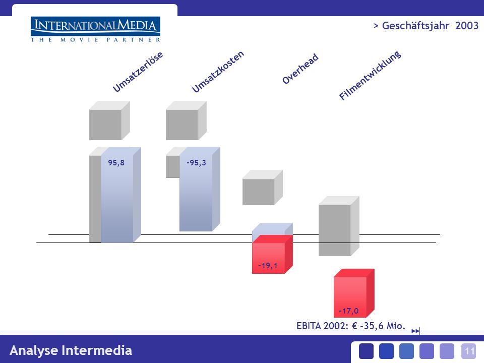 11 > Geschäftsjahr 2003 Analyse Intermedia Umsatzerlöse Umsatzkosten Overhead Filmentwicklung 95,8-95,3 -19,1 -17,0 EBITA 2002: -35,6 Mio.