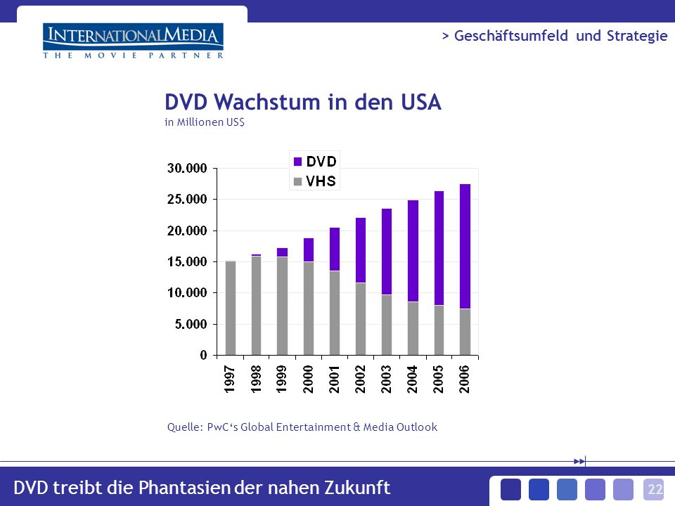 22 DVD Wachstum in den USA in Millionen US$ DVD treibt die Phantasien der nahen Zukunft Quelle: PwCs Global Entertainment & Media Outlook > Geschäftsumfeld und Strategie