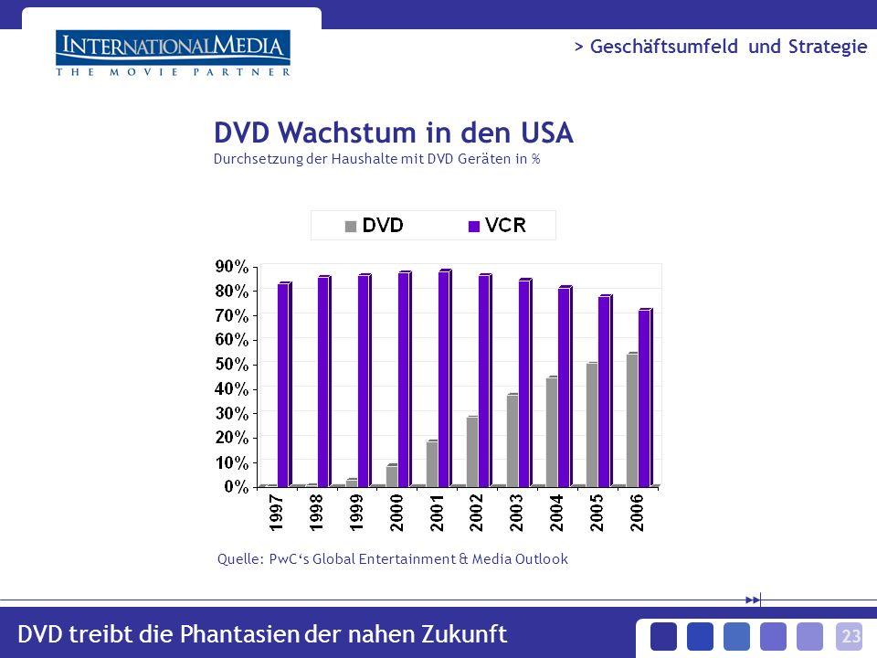 23 DVD treibt die Phantasien der nahen Zukunft > Geschäftsumfeld und Strategie Quelle: PwCs Global Entertainment & Media Outlook DVD Wachstum in den USA Durchsetzung der Haushalte mit DVD Geräten in %