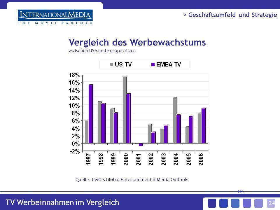 24 Quelle: PwCs Global Entertainment & Media Outlook TV Werbeinnahmen im Vergleich > Geschäftsumfeld und Strategie Vergleich des Werbewachstums zwischen USA und Europa/Asien