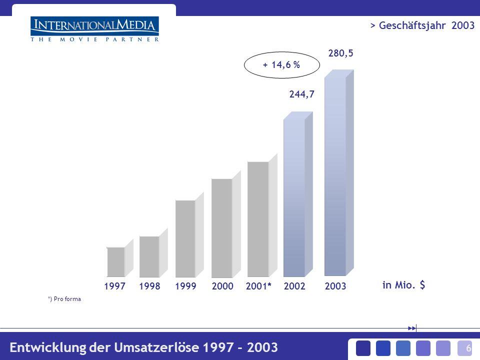 6 19971998199920002001*2002 244,7 > Geschäftsjahr 2003 Entwicklung der Umsatzerlöse 1997 - 2003 in Mio.