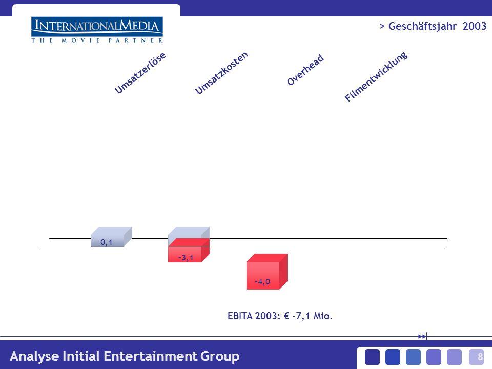 8 > Geschäftsjahr 2003 Analyse Initial Entertainment Group Umsatzerlöse Umsatzkosten Overhead Filmentwicklung EBITA 2003: -7,1 Mio.