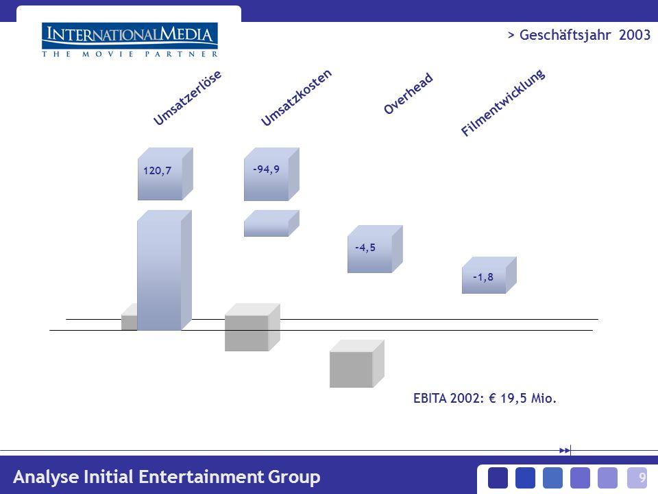 9 > Geschäftsjahr 2003 Analyse Initial Entertainment Group Umsatzerlöse Umsatzkosten Overhead Filmentwicklung EBITA 2002: 19,5 Mio.