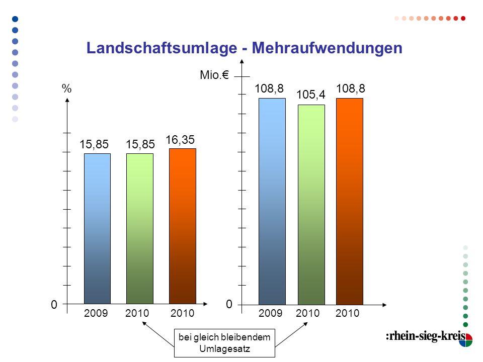 % Landschaftsumlage - Mehraufwendungen 15,85 20092010 16,35 108,8 20092010 105,4 Mio. 2010 108,8 2010 bei gleich bleibendem Umlagesatz 15,85 0 0
