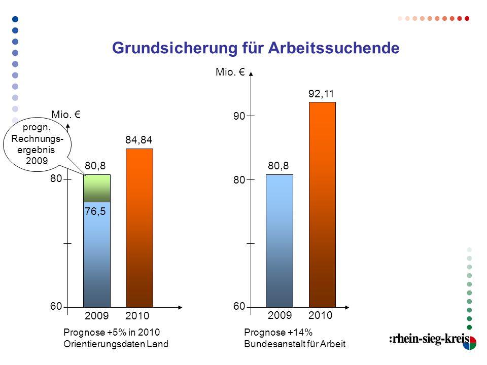 Grundsicherung für Arbeitssuchende 76,5 20092010 84,84 Prognose +5% in 2010 Orientierungsdaten Land Prognose +14% Bundesanstalt für Arbeit 80,8 200920