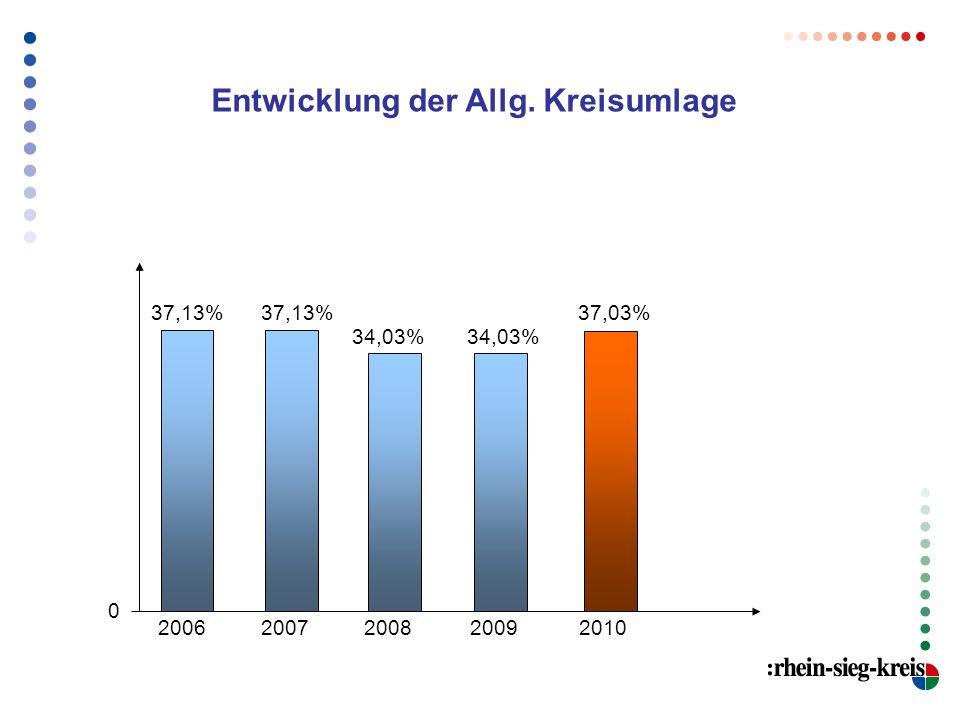 Entwicklung der Allg. Kreisumlage 20092010200820072006 37,13% 34,03% 37,03% 0