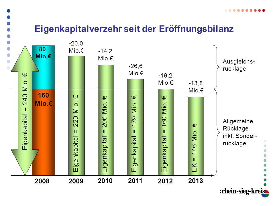 Eigenkapitalverzehr seit der Eröffnungsbilanz 2008 160 Mio. Ausgleichs- rücklage 80 Mio. Allgemeine Rücklage inkl. Sonder- rücklage 2009 20102011 2012