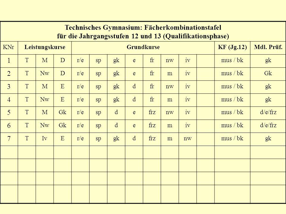 Technisches Gymnasium: Fächerkombinationstafel für die Jahrgangsstufen 12 und 13 (Qualifikationsphase) KNrLeistungskurseGrundkurseKF (Jg.12)Mdl. Prüf.
