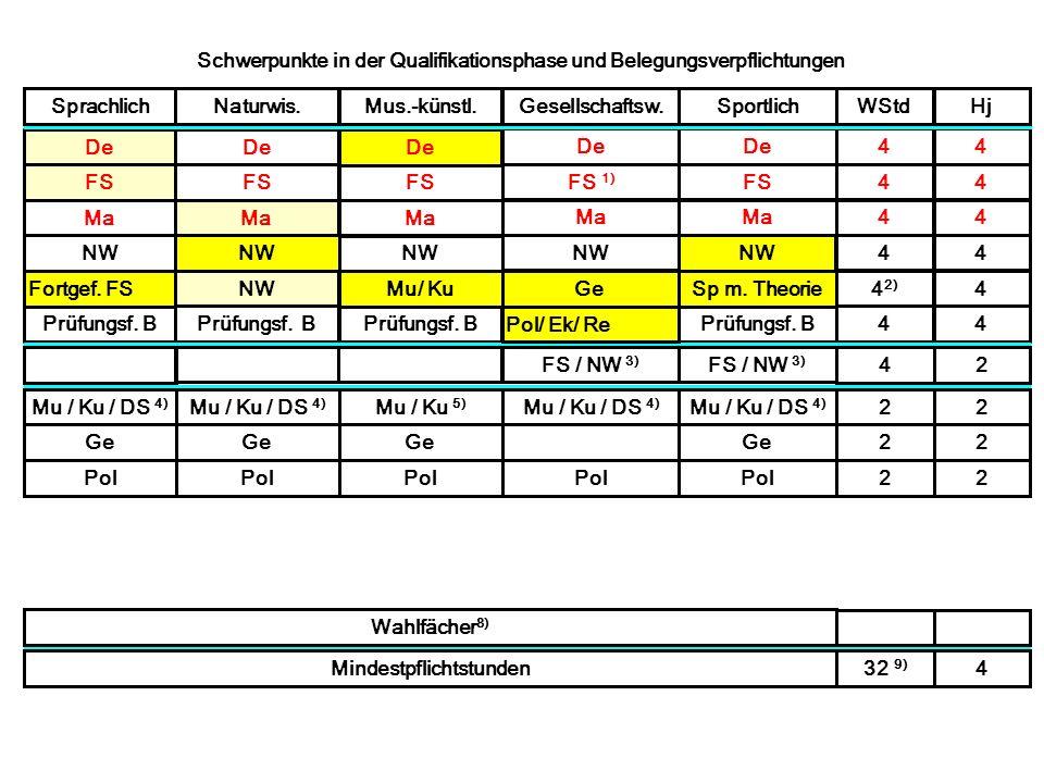 Schwerpunkte in der Qualifikationsphase und Belegungsverpflichtungen Fortgef. FS NW / Inf.Mu / KuGeSp mit Theorie4 2) 4 D 44 FS 44 Ma 44 De FS Ma De F