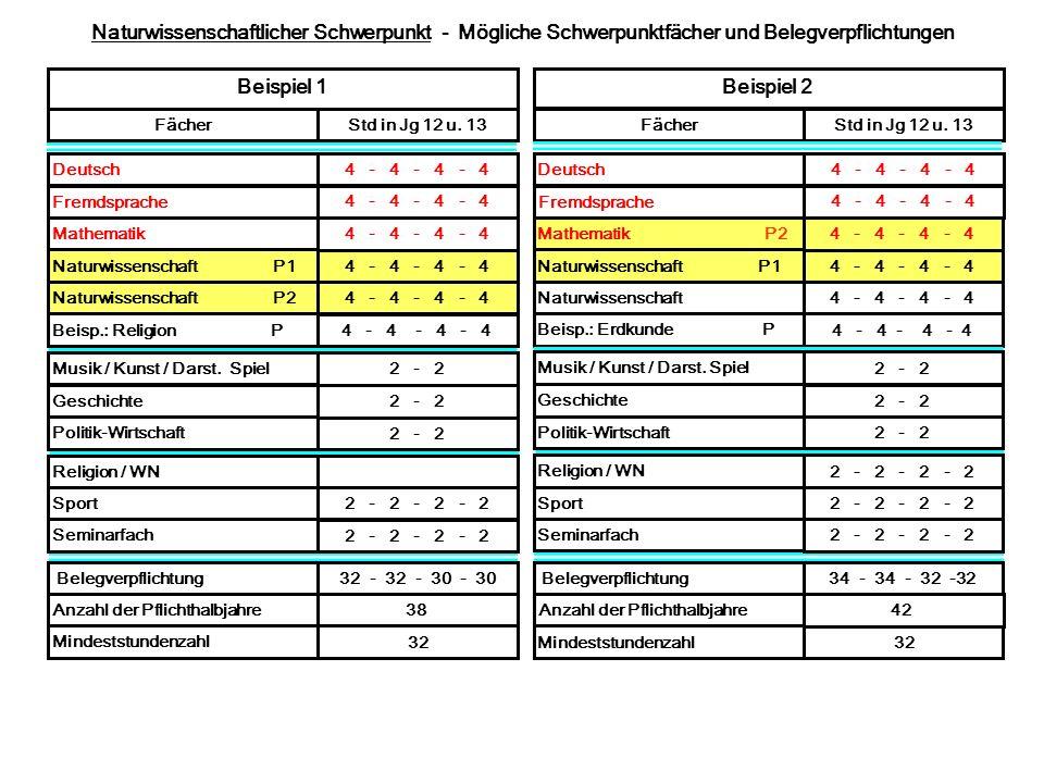 Naturwissenschaftlicher Schwerpunkt - Mögliche Schwerpunktfächer und Belegverpflichtungen Deutsch4 - 4 - 4 - 4 Fremdsprache 4 - 4 - 4 - 4 Mathematik 4