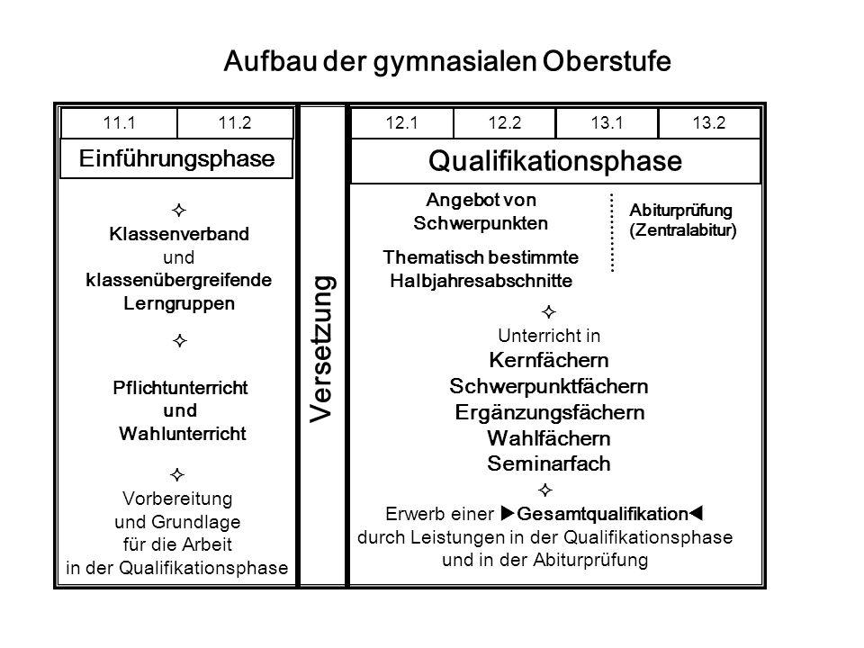 Einführungsphase Bereich Pflicht- unterricht Wahl- unterricht Schülerpflichtstundenzahl: 34 / 31 8) Fach Deutsch 1.