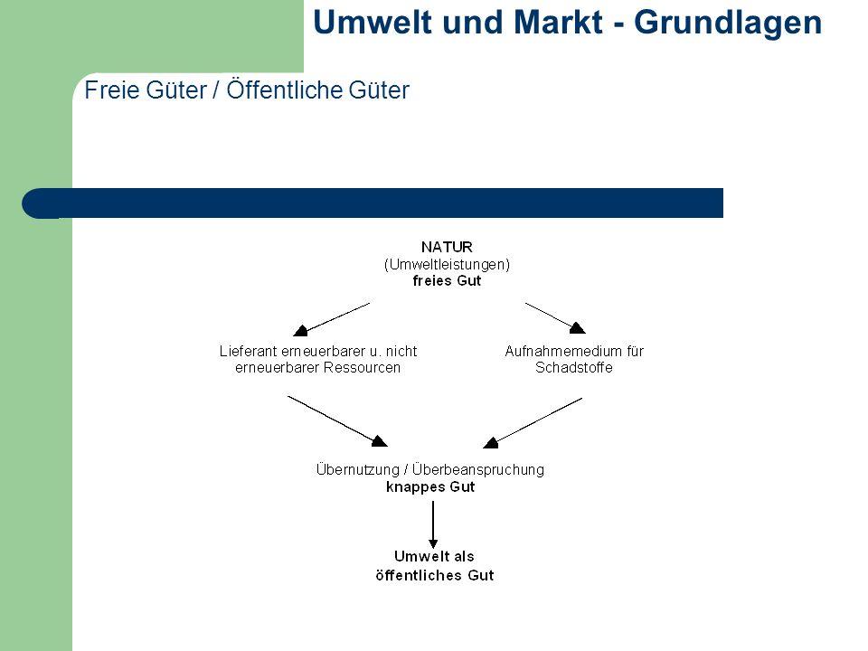 Freie Güter / Öffentliche Güter Umwelt und Markt - Grundlagen