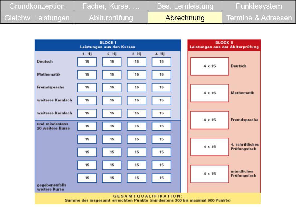 GrundkonzeptionFächer, Kurse, …Bes.LernleistungPunktesystem Gleichw.