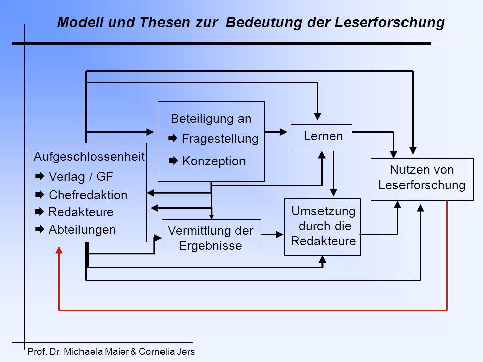 Modell und Thesen zur Bedeutung der Leserforschung Umsetzung durch die Redakteure Aufgeschlossenheit Beteiligung an Vermittlung der Ergebnisse Verlag