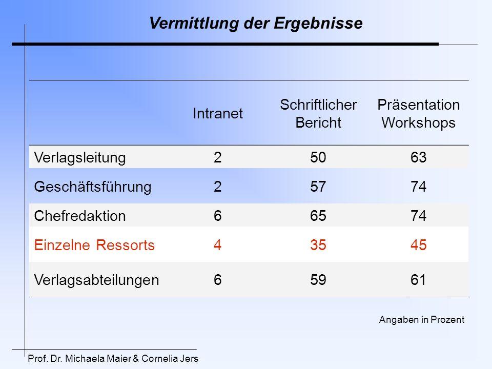Vermittlung der Ergebnisse Intranet Schriftlicher Bericht Präsentation Workshops Verlagsleitung25063 Geschäftsführung25774 Chefredaktion66574 Einzelne