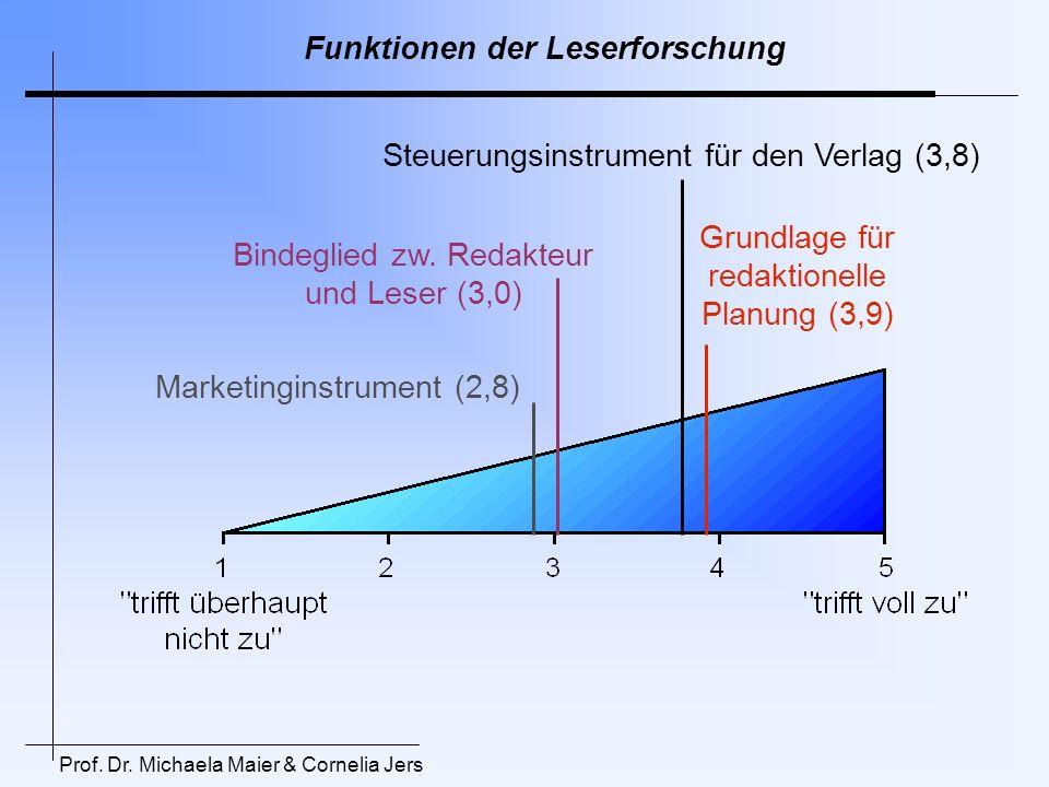 Funktionen der Leserforschung Steuerungsinstrument für den Verlag (3,8) Grundlage für redaktionelle Planung (3,9) Bindeglied zw. Redakteur und Leser (