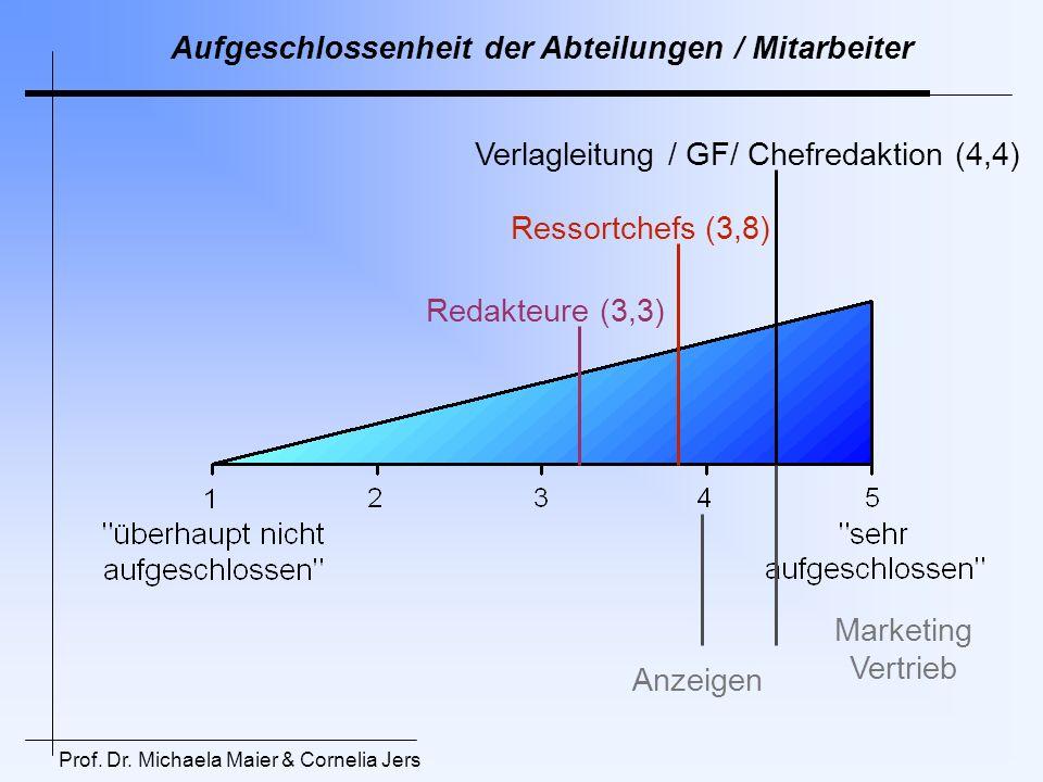 Aufgeschlossenheit der Abteilungen / Mitarbeiter Verlagleitung / GF/ Chefredaktion (4,4) Ressortchefs (3,8) Redakteure (3,3) Anzeigen Marketing Vertri